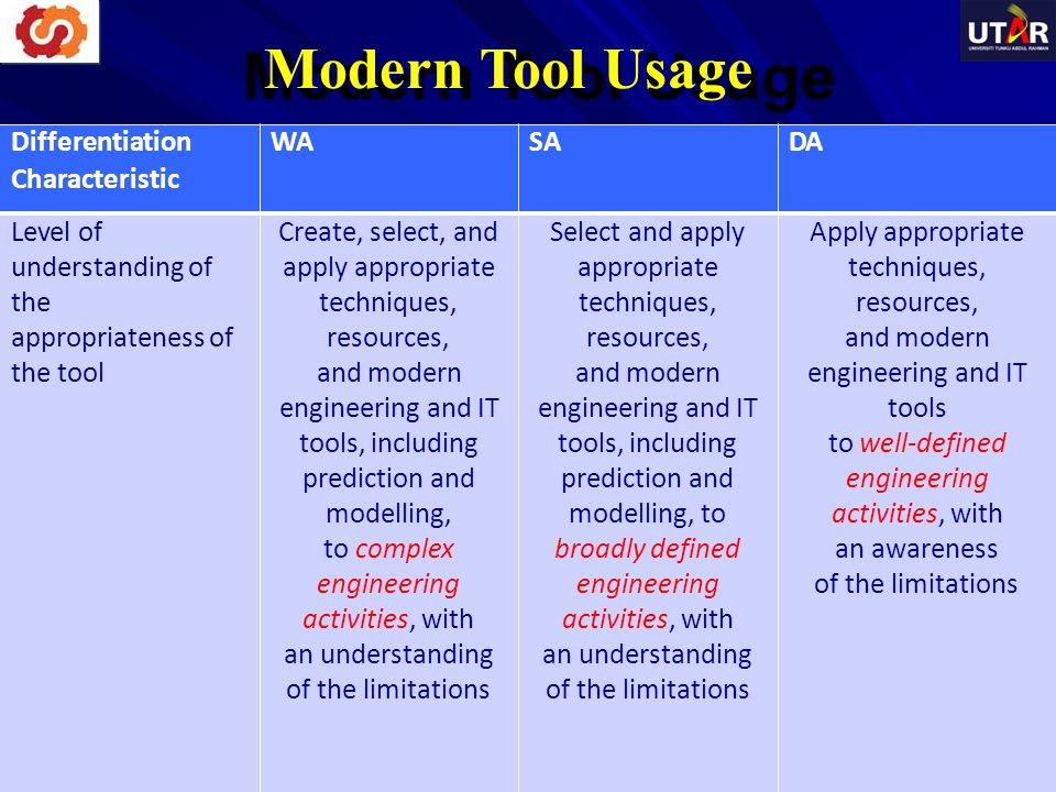 Modern Tool Usage Characteristic to complex engineering