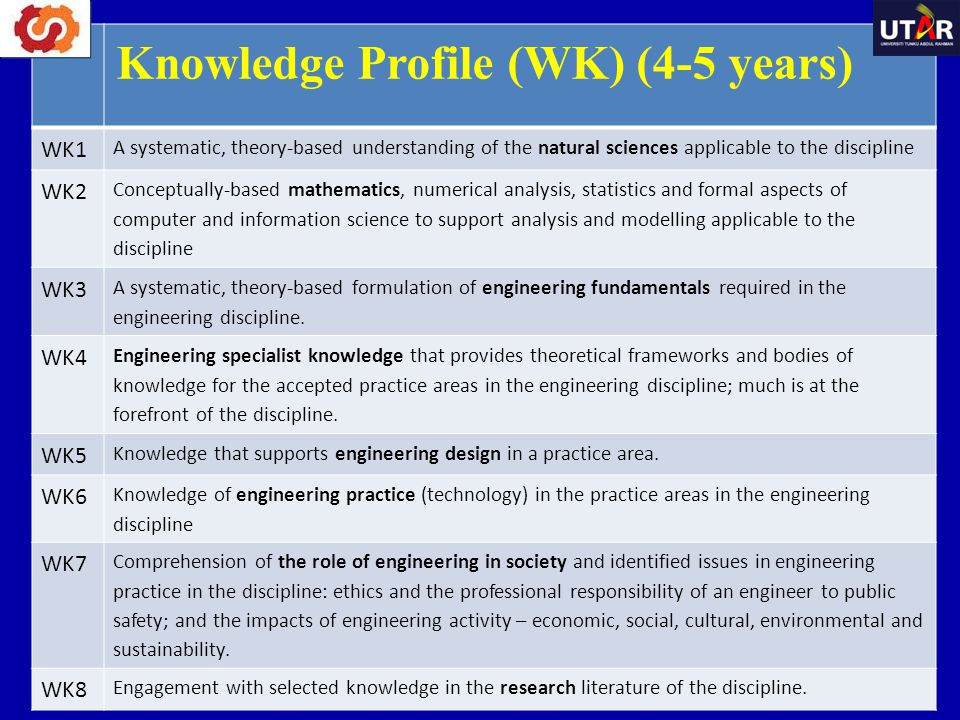 Knowledge Profile (WK) (4-5 years) WK1. A systematic, theory-based understanding of the natural sciences applicable to the discipline.