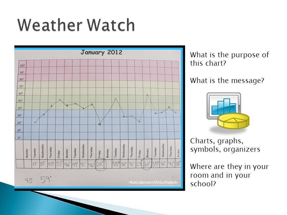 Weather Watch What is the purpose of this chart What is the message