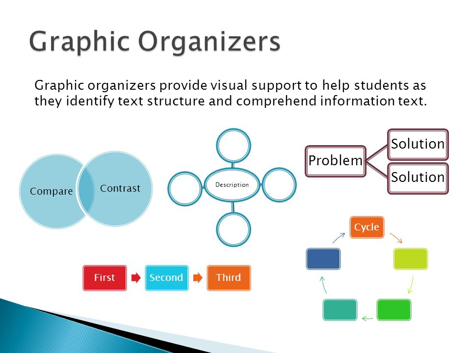 Graphic Organizers Graphic organizers provide visual support to help students as they identify text structure and comprehend information text.