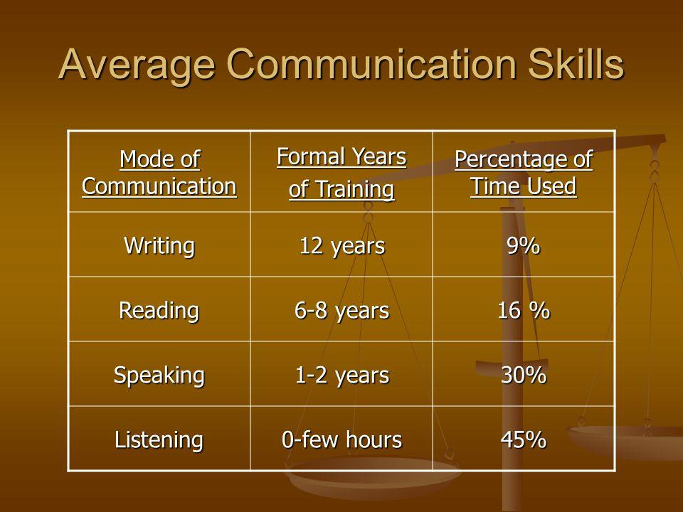 Average Communication Skills