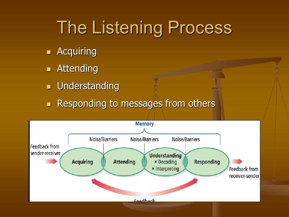 The Listening Process Acquiring Attending Understanding