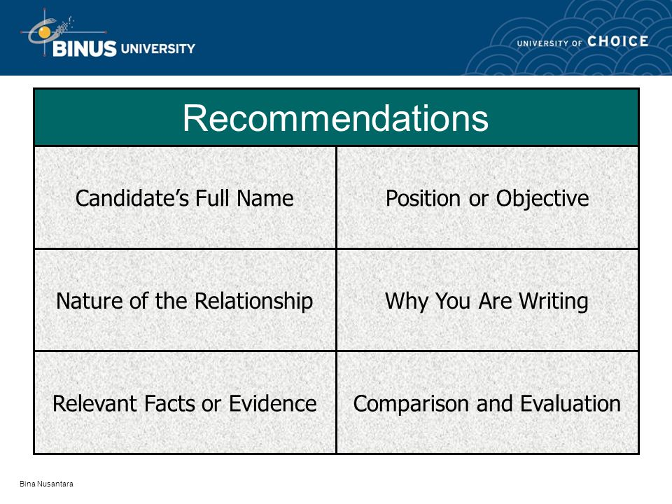 Recommendations Candidate's Full Name Nature of the Relationship