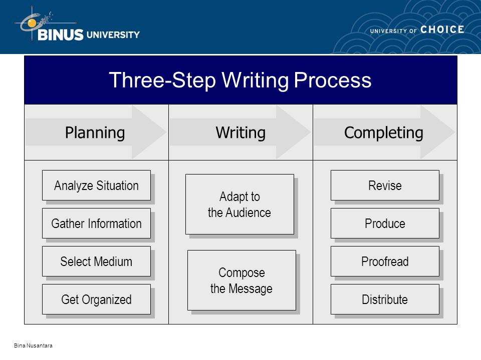 Three-Step Writing Process