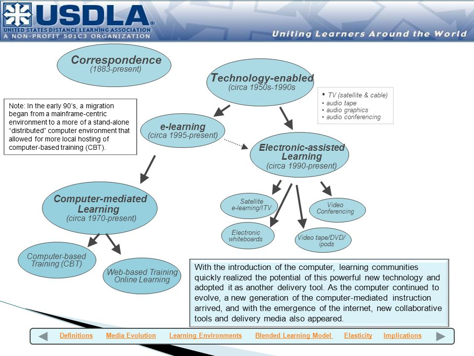 Technology-enabled Correspondence Computer-mediated Learning