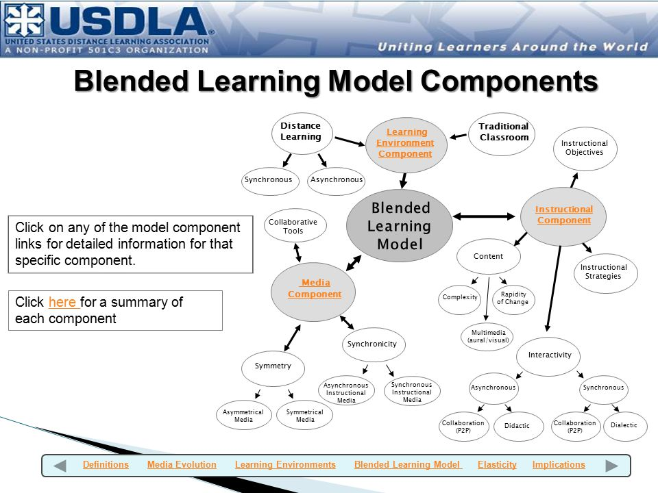 Blended Learning Model Components Learning Environment Component