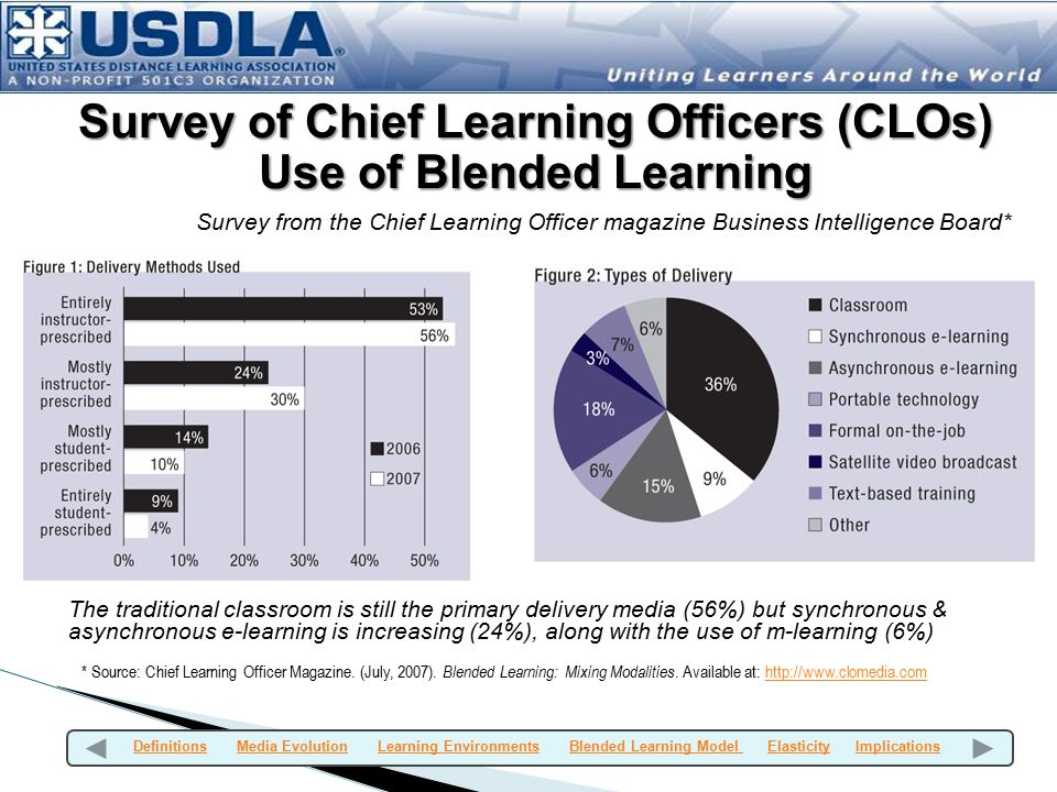 Survey of Chief Learning Officers (CLOs) Use of Blended Learning