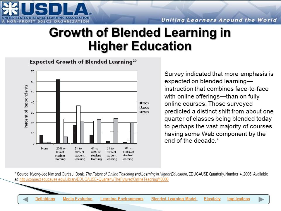 Growth of Blended Learning in Higher Education