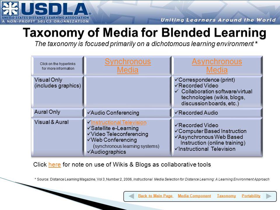 Taxonomy of Media for Blended Learning