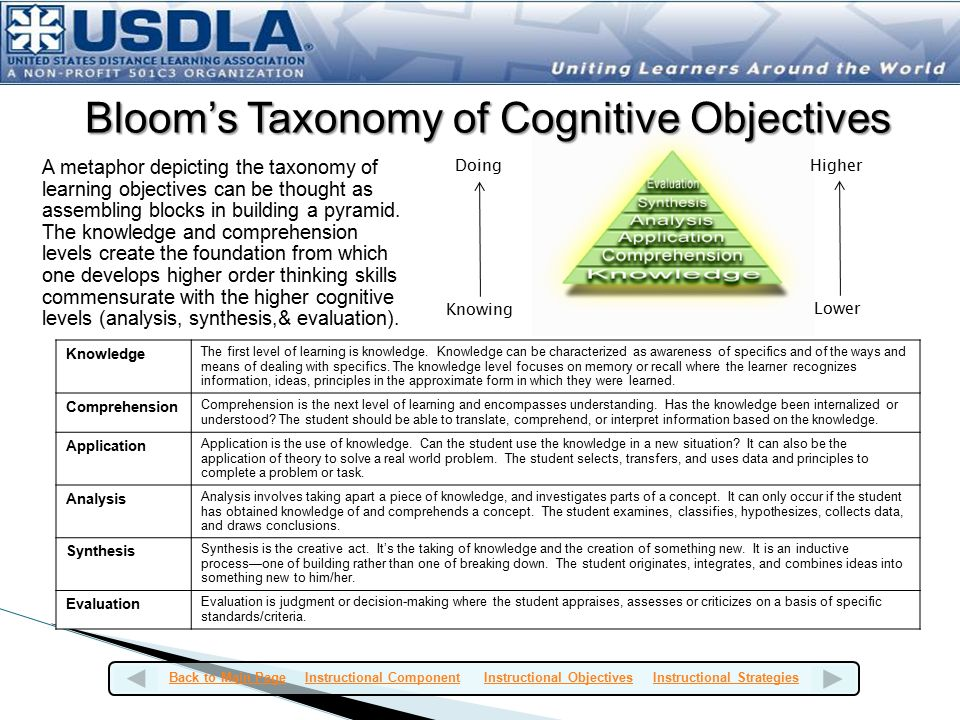Bloom's Taxonomy of Cognitive Objectives