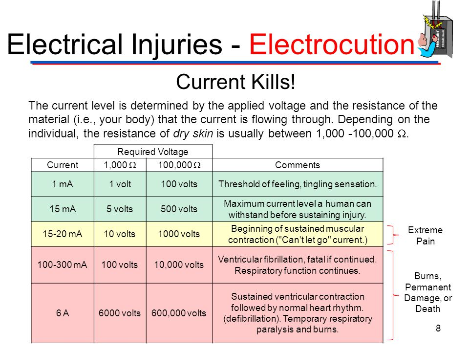 Electrical Injuries - Electrocution