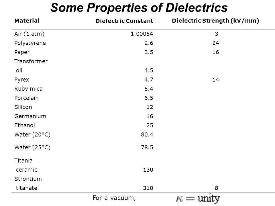 Some Properties of Dielectrics