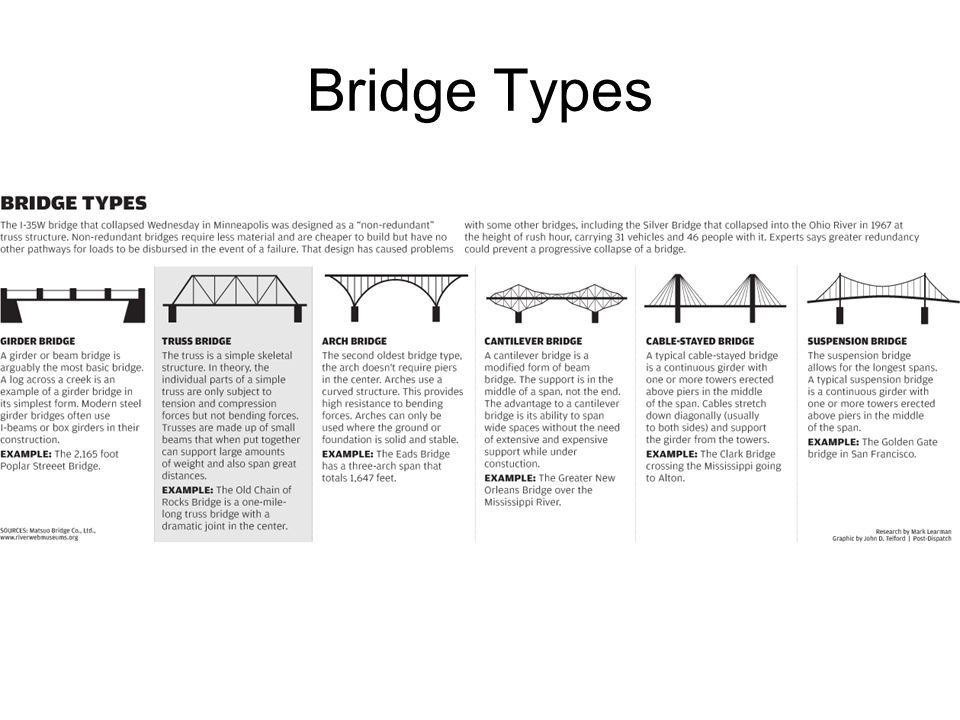 Bridge Types