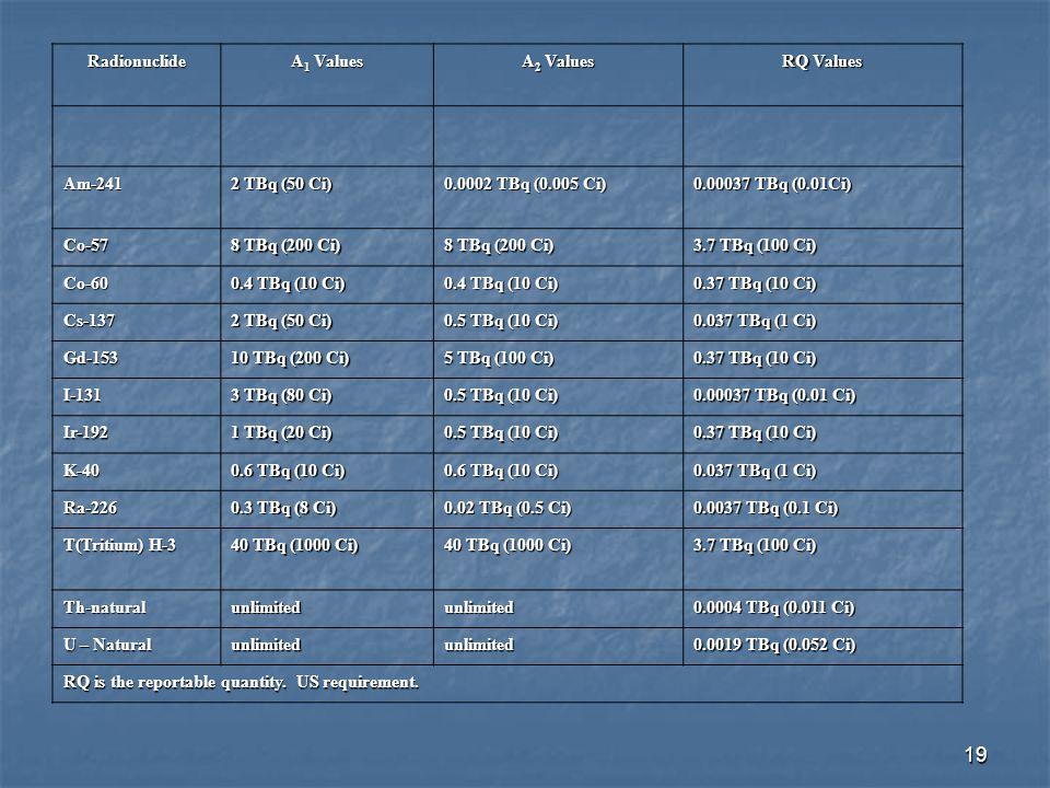 Radionuclide A1 Values. A2 Values. RQ Values. Am-241. 2 TBq (50 Ci) 0.0002 TBq (0.005 Ci) 0.00037 TBq (0.01Ci)
