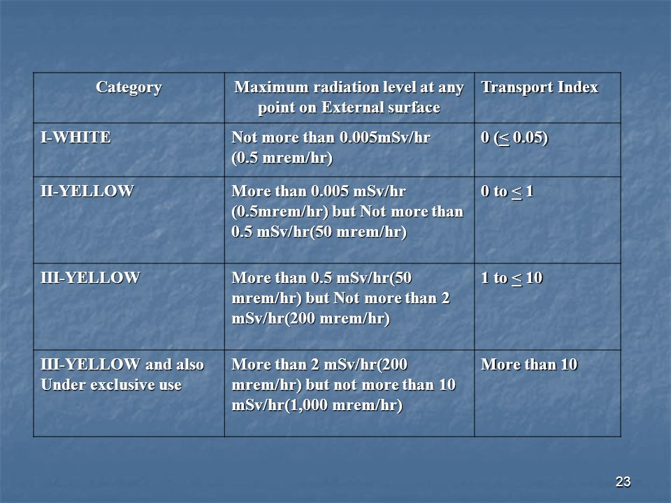 Maximum radiation level at any point on External surface