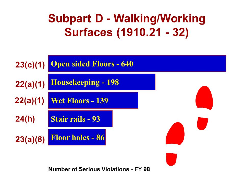 Subpart D - Walking/Working Surfaces (1910.21 - 32)