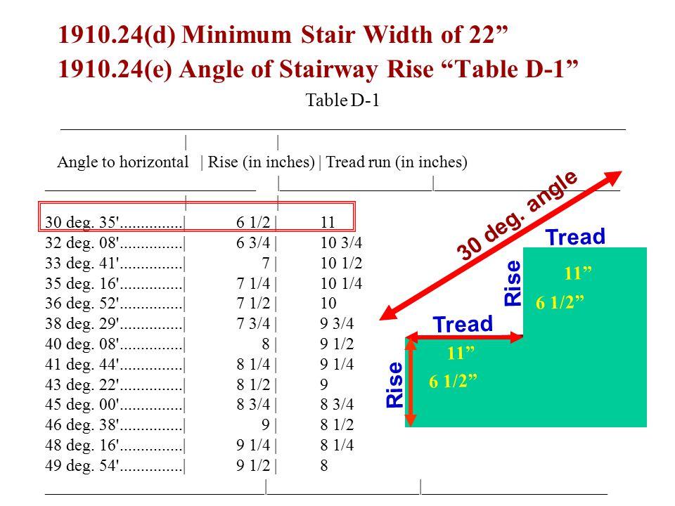 1910.24(d) Minimum Stair Width of 22