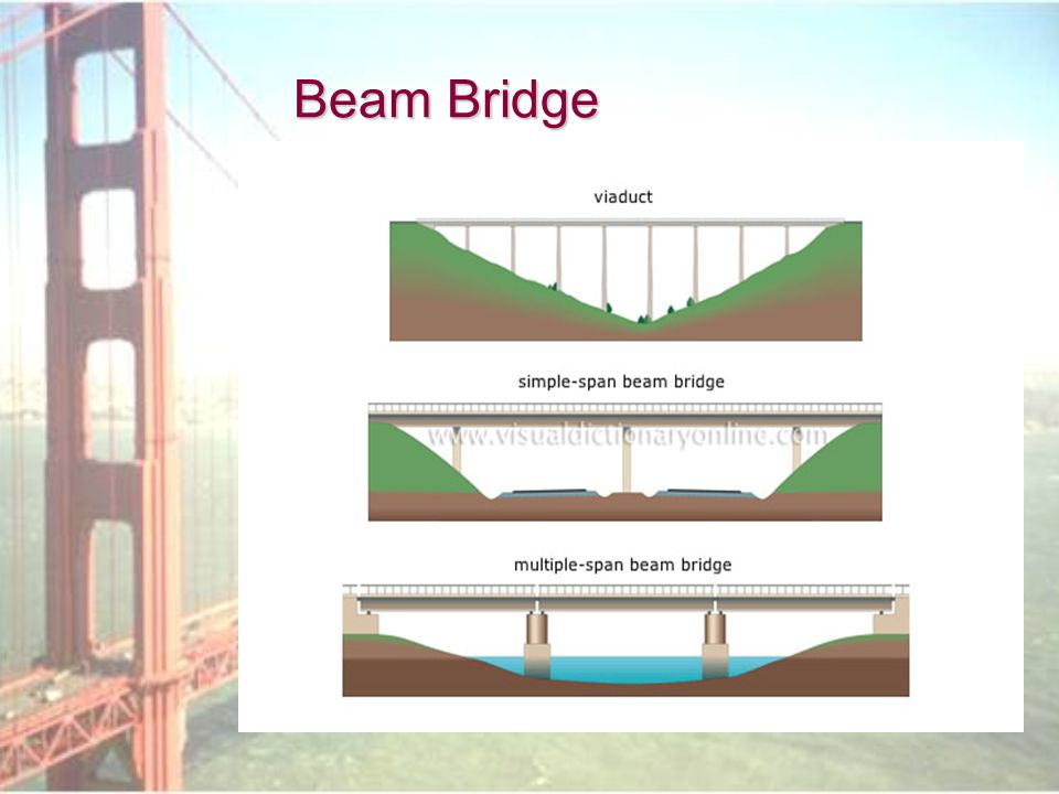 Beam Bridge