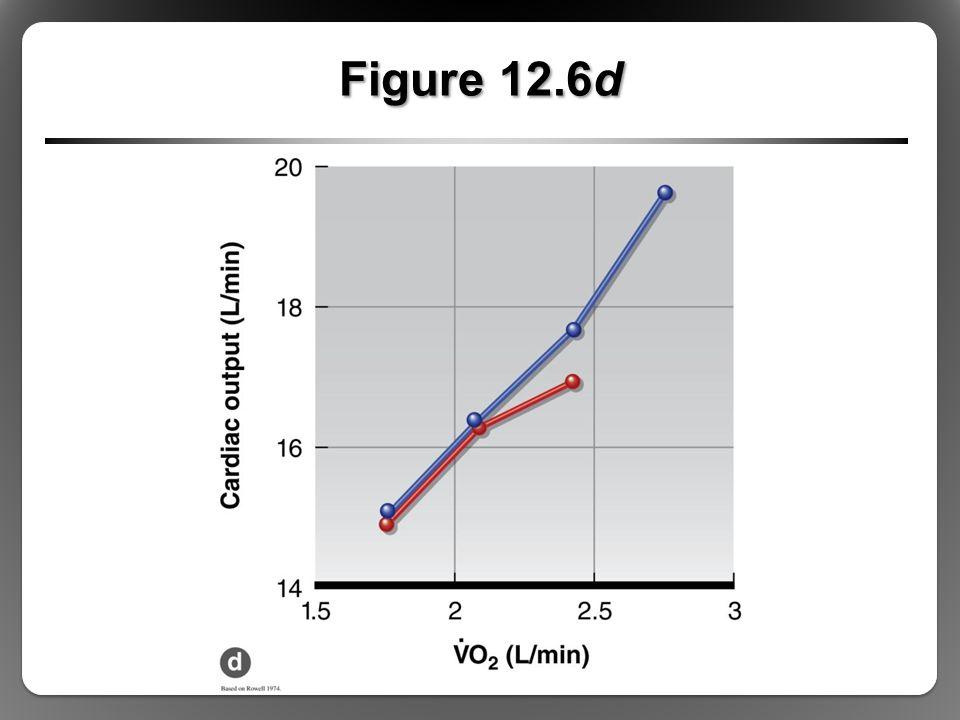 Figure 12.6d