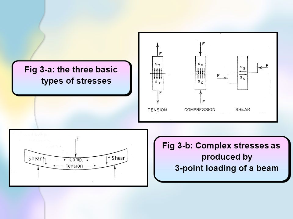 Fig 3-a: the three basic types of stresses