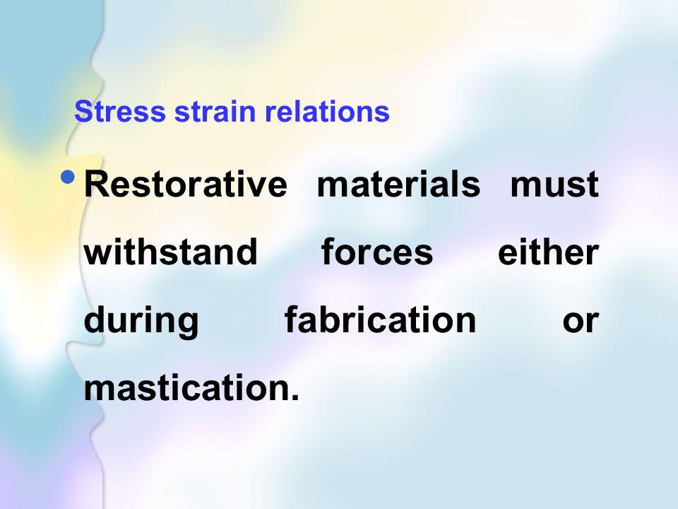 Stress strain relations