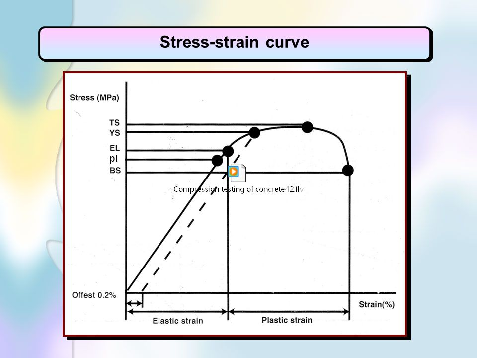 Stress-strain curve pl