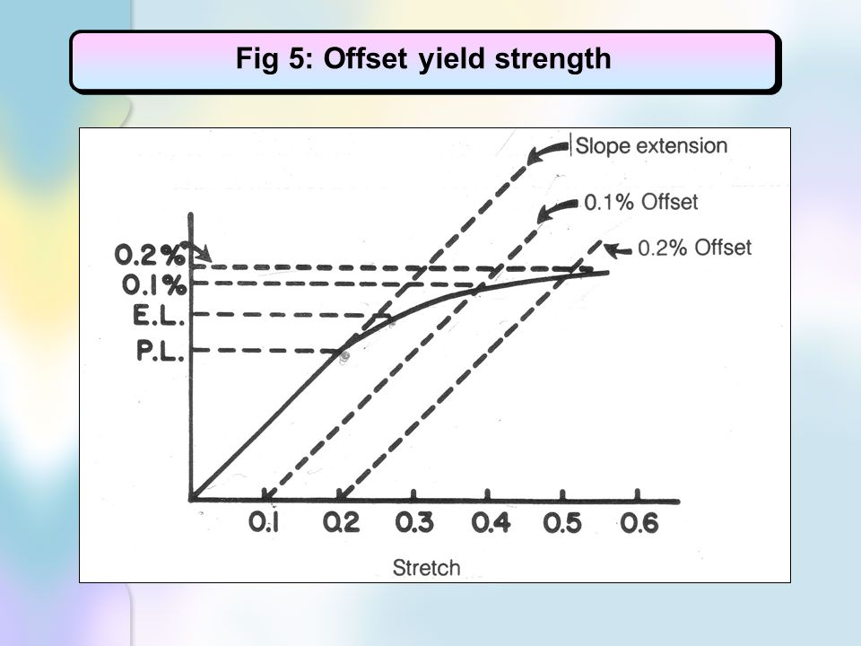 Fig 5: Offset yield strength
