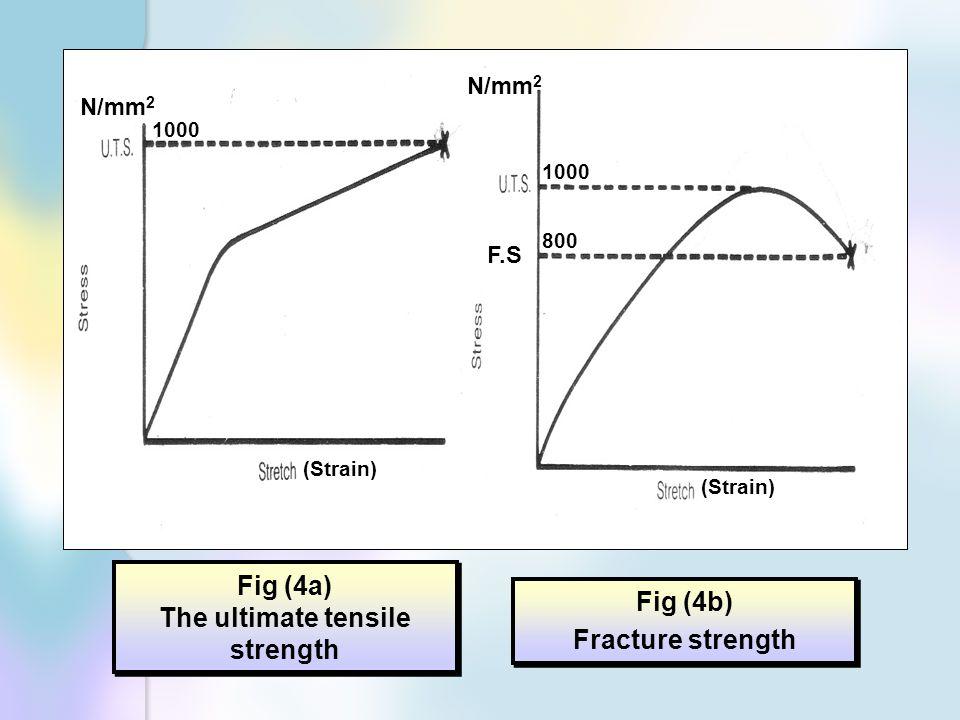 The ultimate tensile strength