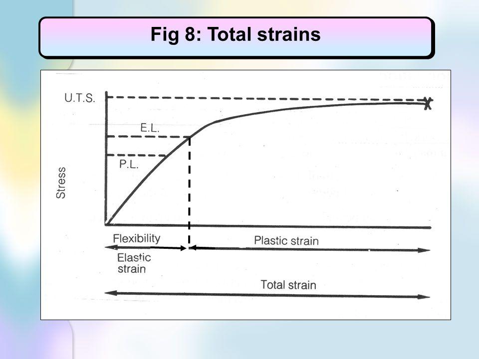 Fig 8: Total strains