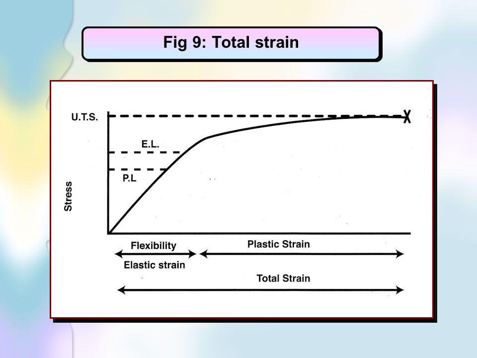 Fig 9: Total strain