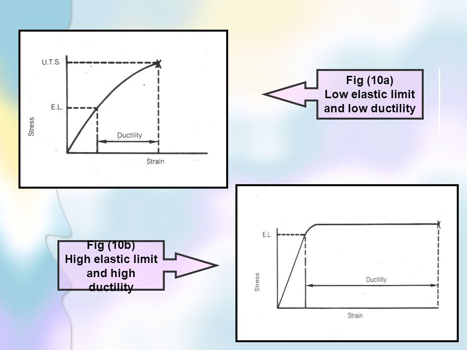 Low elastic limit and low ductility