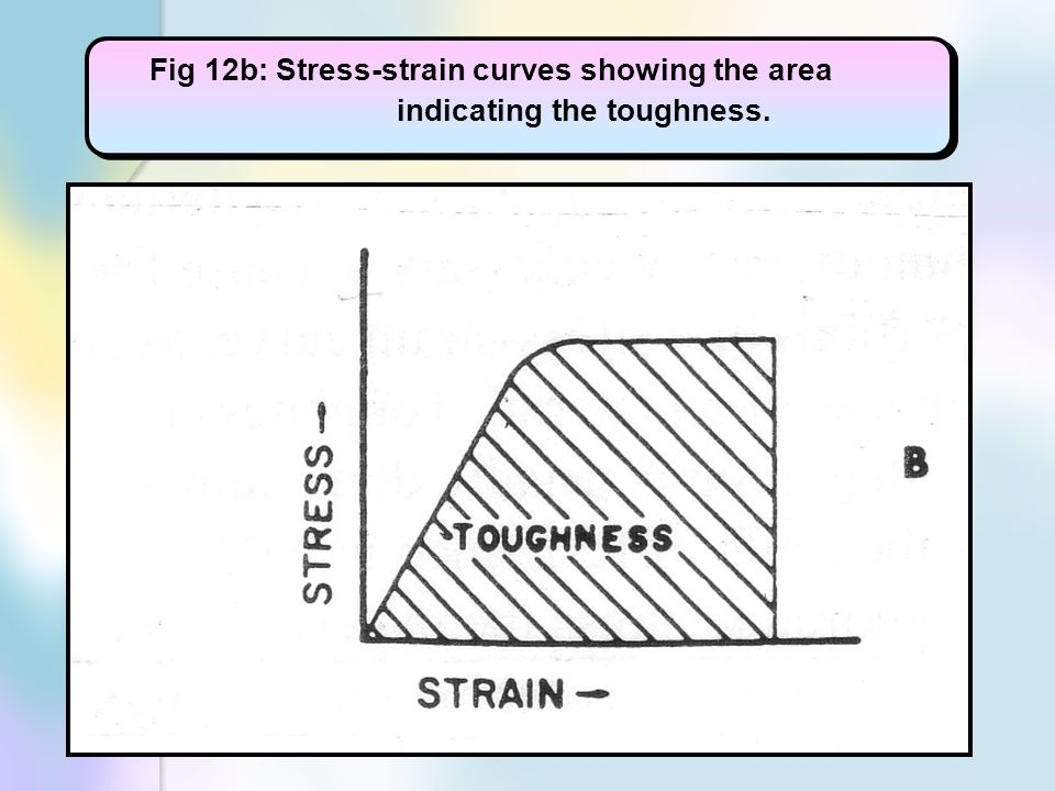 Fig 12b: Stress-strain curves showing the area