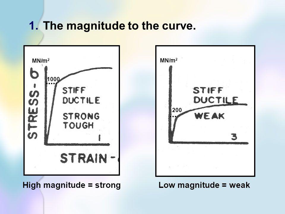 High magnitude = strong