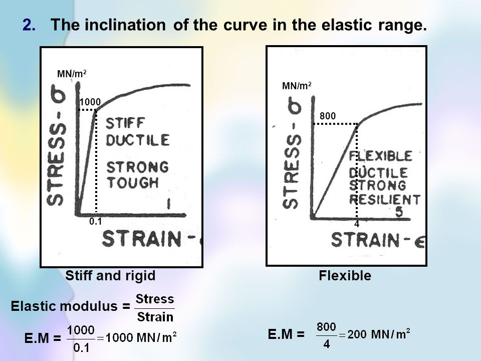The inclination of the curve in the elastic range.