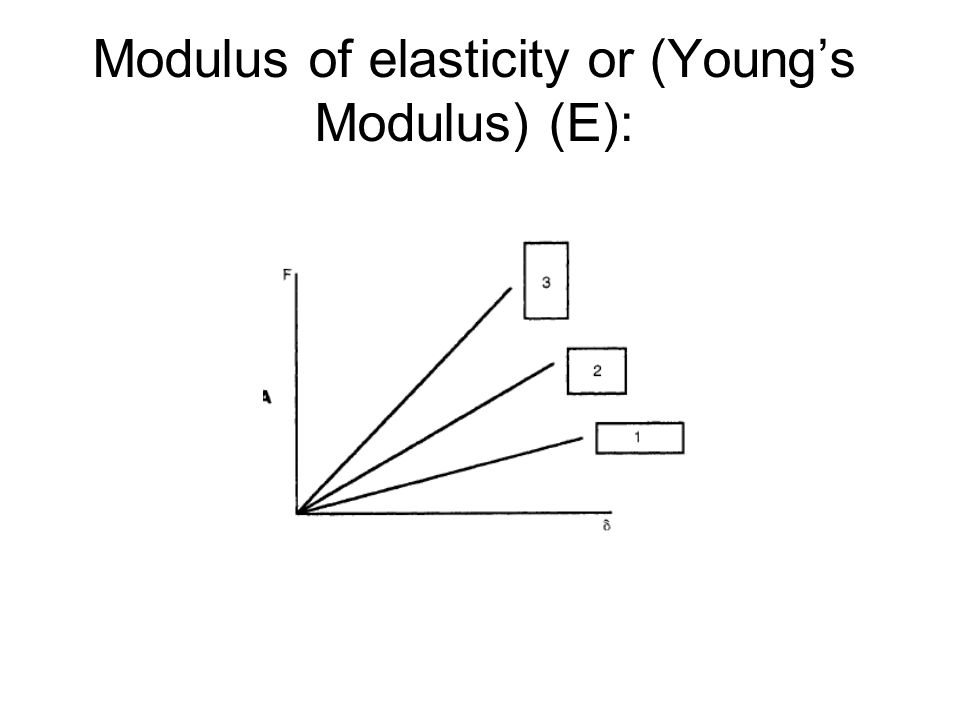 Modulus of elasticity or (Young's Modulus) (E):
