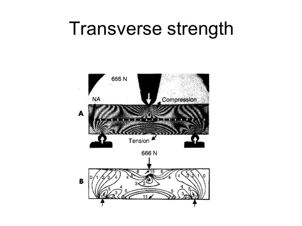 Transverse strength