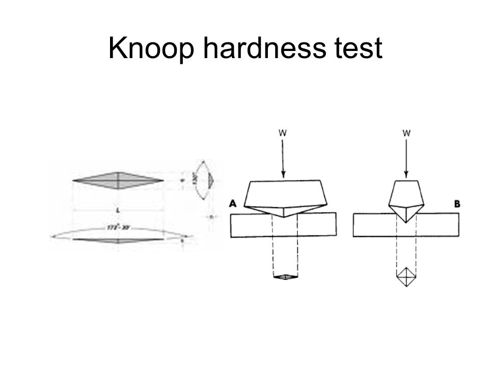 Knoop hardness test