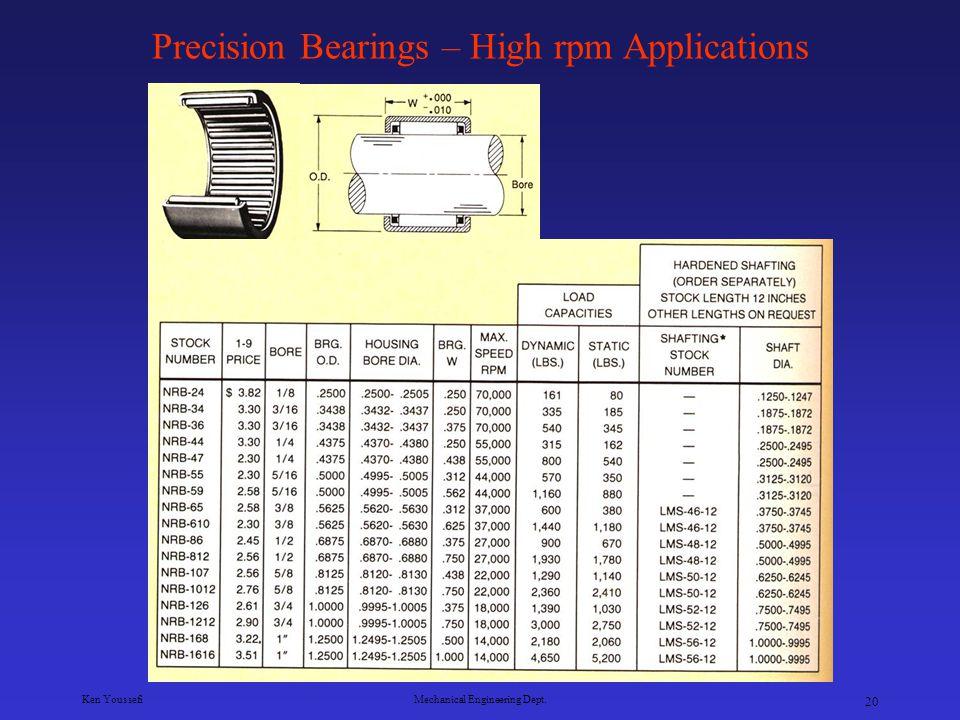 Precision Bearings – High rpm Applications