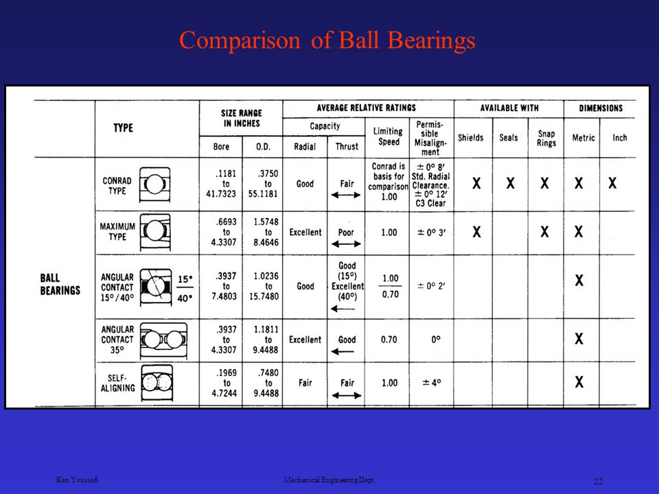 Comparison of Ball Bearings