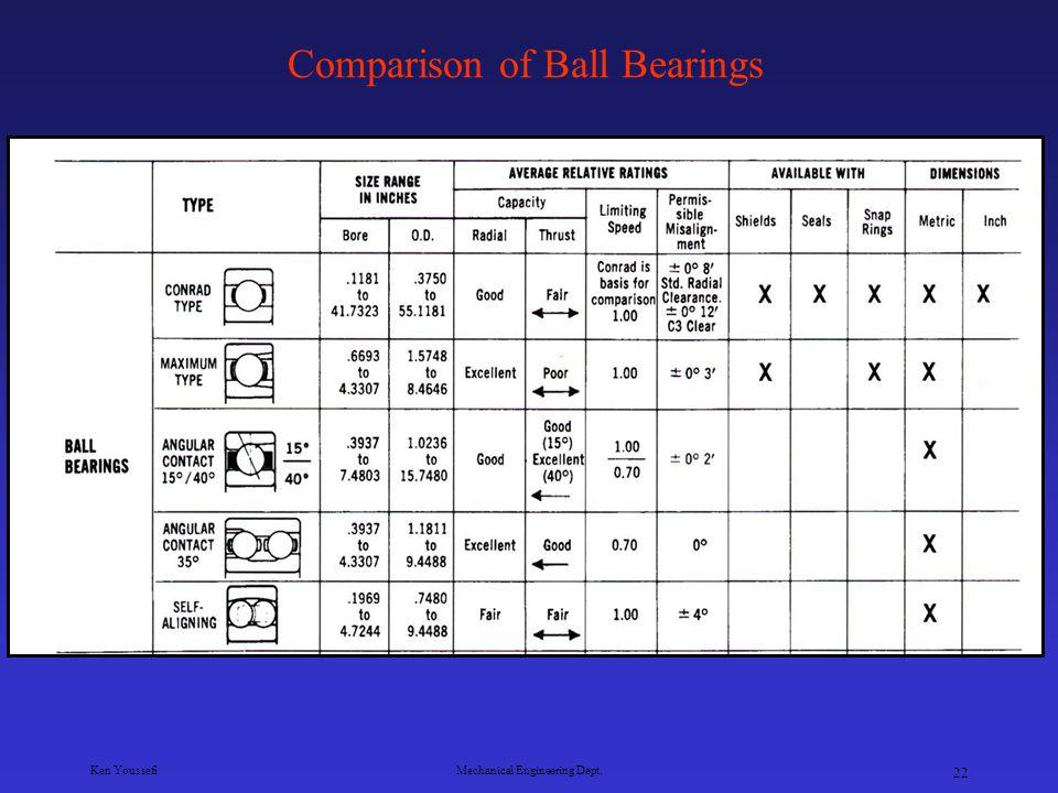 Comparison of Ball Bearings