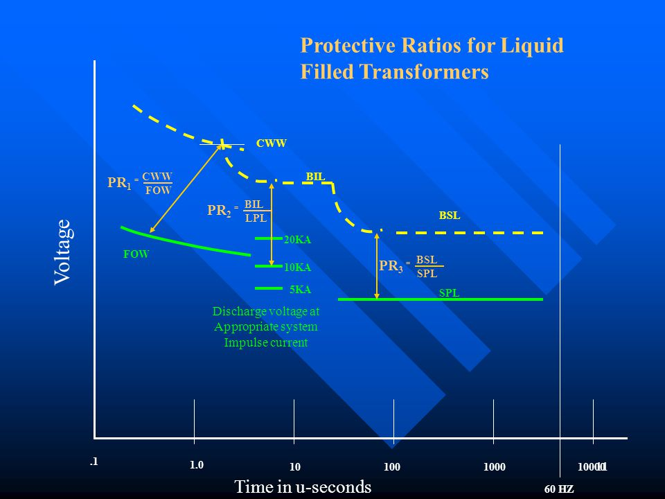 Protective Ratios for Liquid Filled Transformers