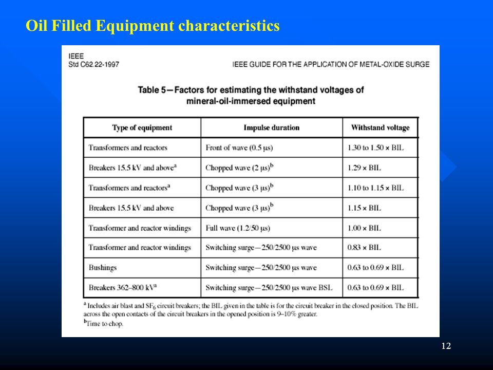 Oil Filled Equipment characteristics