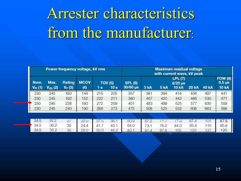Arrester characteristics from the manufacturer: