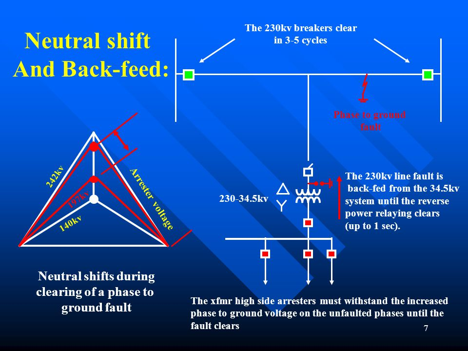 Neutral shift And Back-feed:
