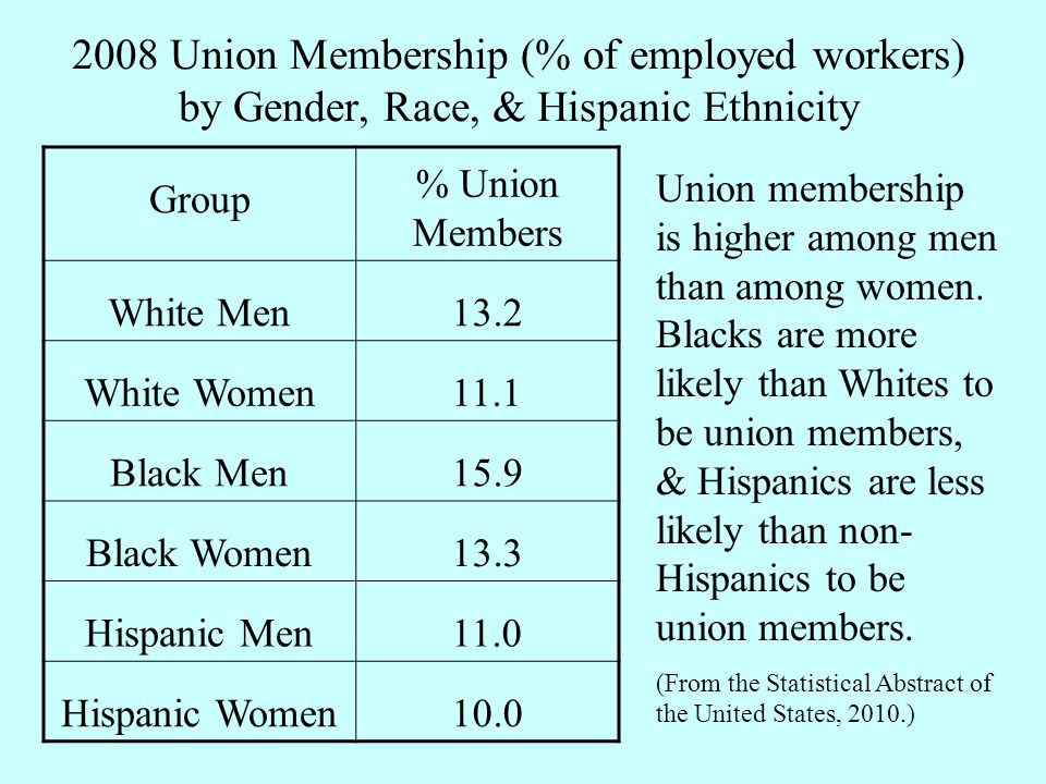 2008 Union Membership (% of employed workers) by Gender, Race, & Hispanic Ethnicity