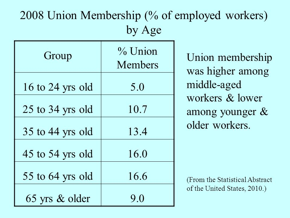 2008 Union Membership (% of employed workers) by Age