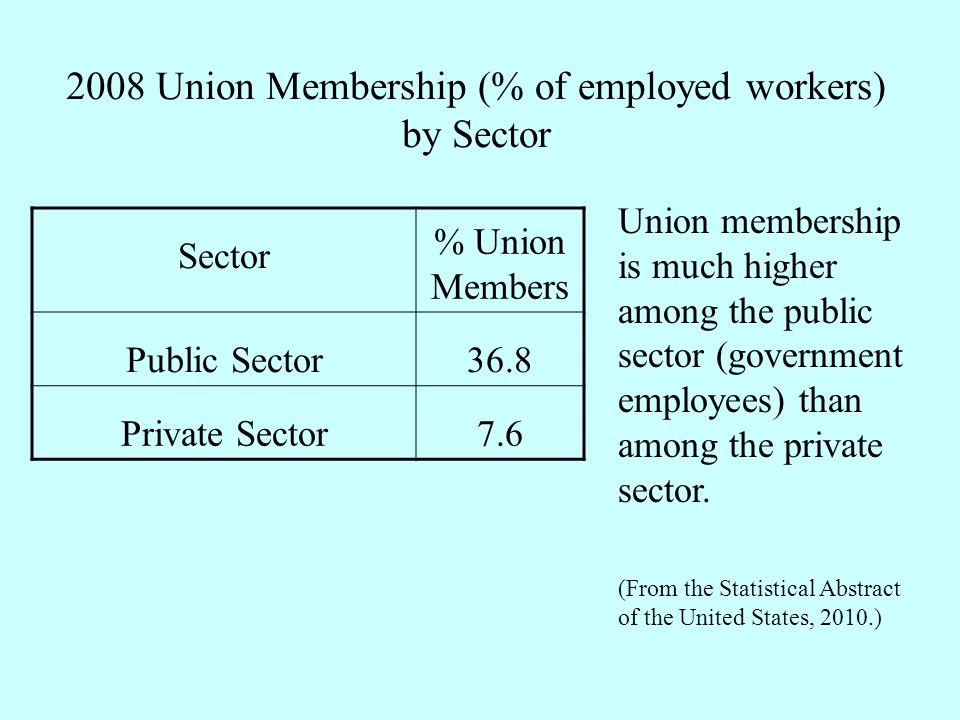 2008 Union Membership (% of employed workers) by Sector