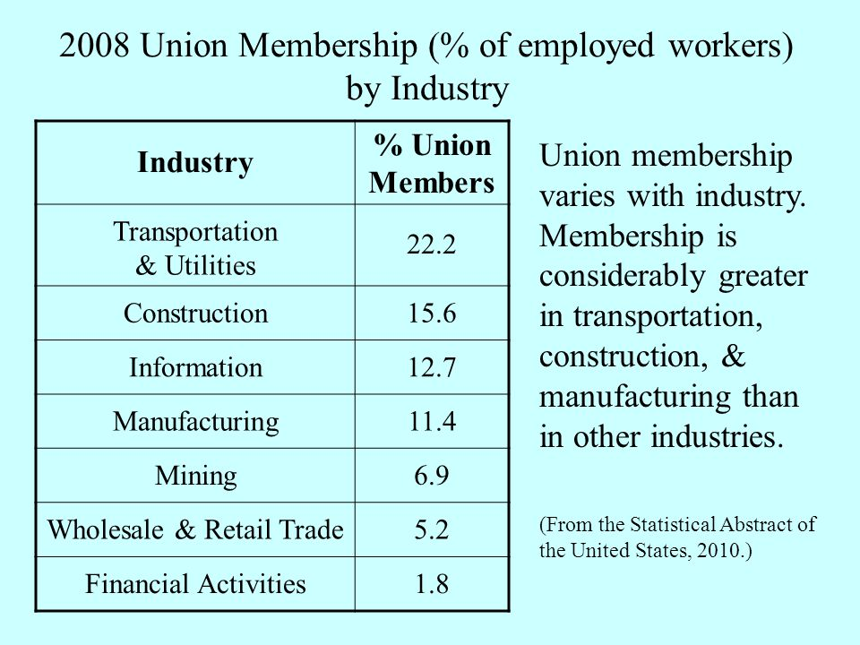2008 Union Membership (% of employed workers) by Industry