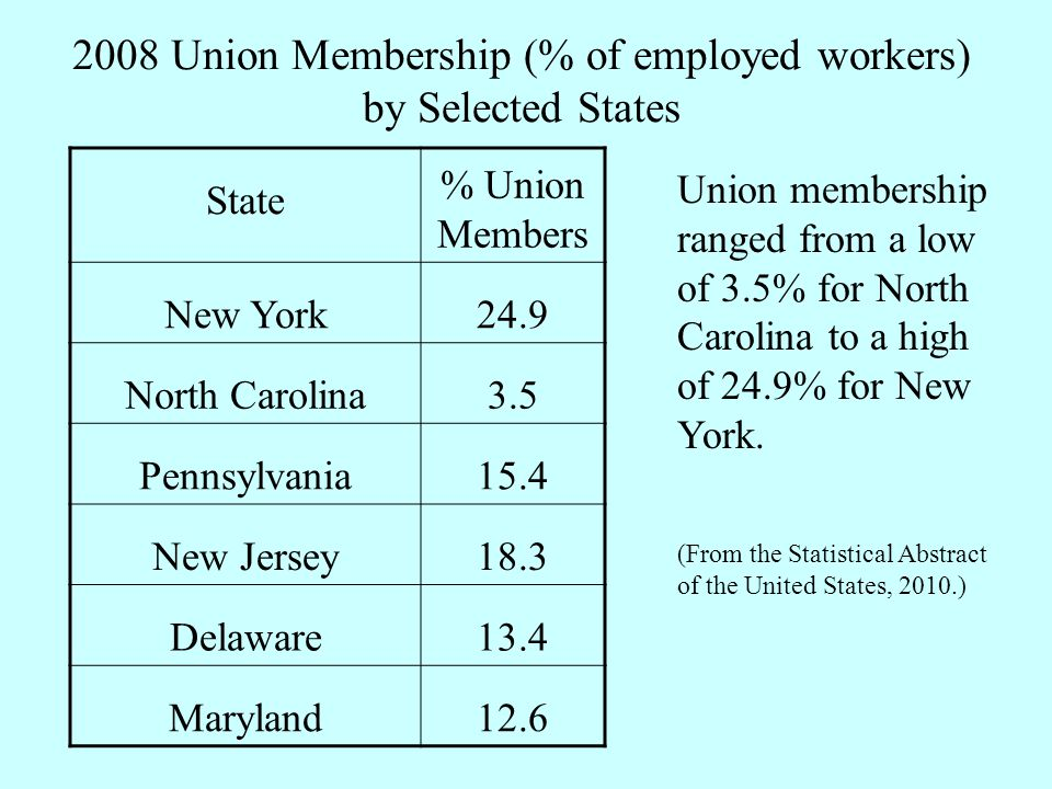 2008 Union Membership (% of employed workers) by Selected States