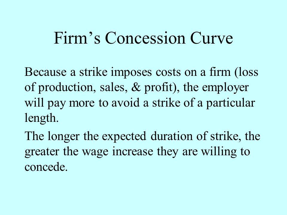 Firm's Concession Curve